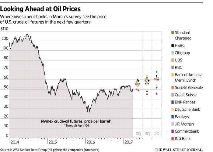 Infograph Looking Ahead At Oil Prices African Eye