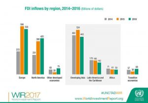 UNCTAD Report infograph 2